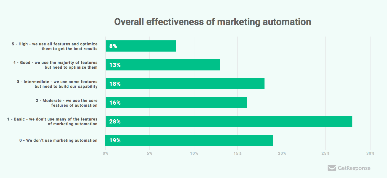 Marketing-automation-effectiveness.
