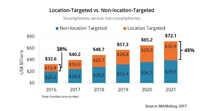 Digital advertising trends location targeting graph
