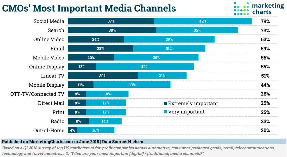 Research CMOs Most Important Digital Media Channels