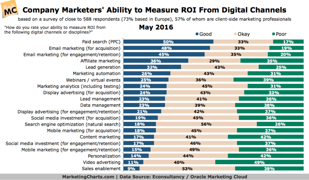measure ROI from digital channels chart