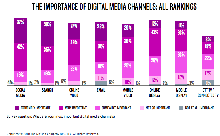 Importance of digital media channels 2018