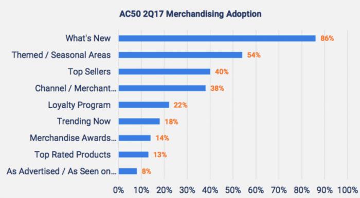Top Ecommerce merchandising tactics | Smart Insights