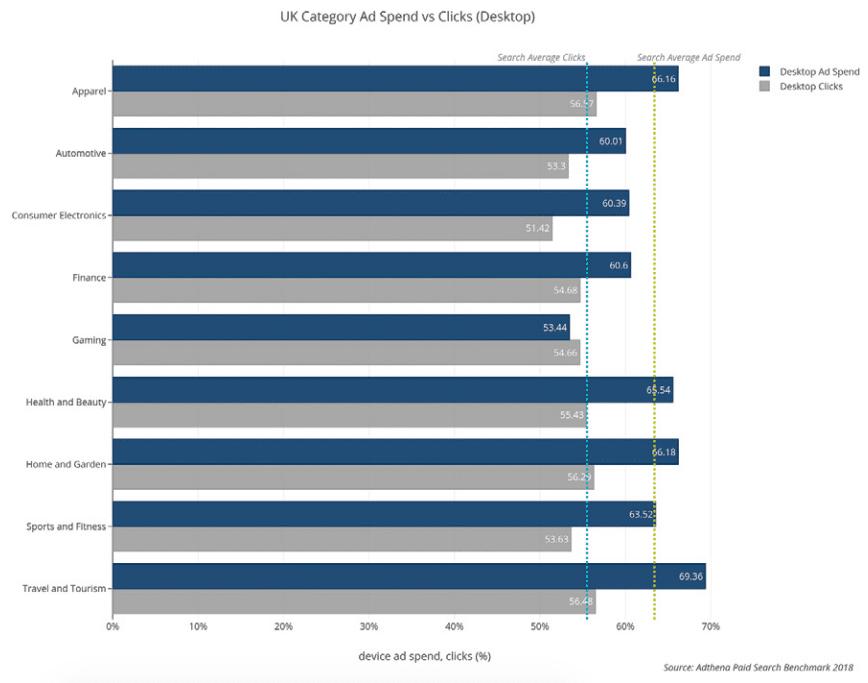 UK category ad spend vs clicks (desktop)
