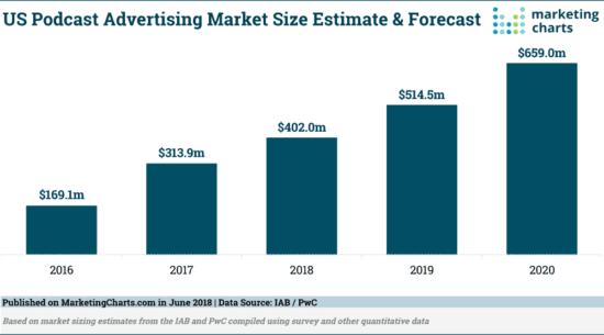 US podcast advertising market market size