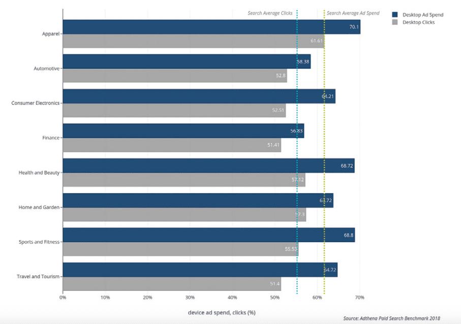 US ad spend vs clicks