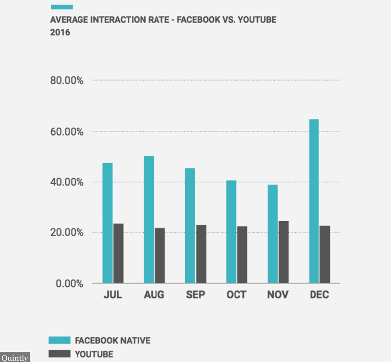 <h4>Social media</h4> Your social channels are likely to play a key role in your distribution/ promotion plan, although it's worth taking time to identify what channels are most relevant for the content your publishing. Always upload content using each platforms' native player to maximise exposure. One 2017 study indicated that videos posted to Facebook using Facebook's player versus YouTube received significantly more shares and interactions: