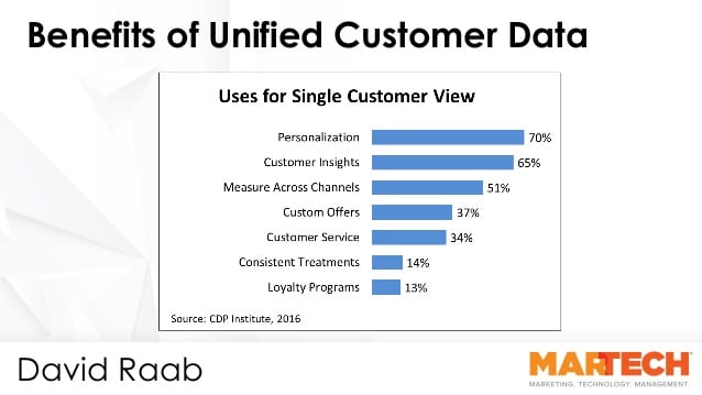 customer data platform benefits martech
