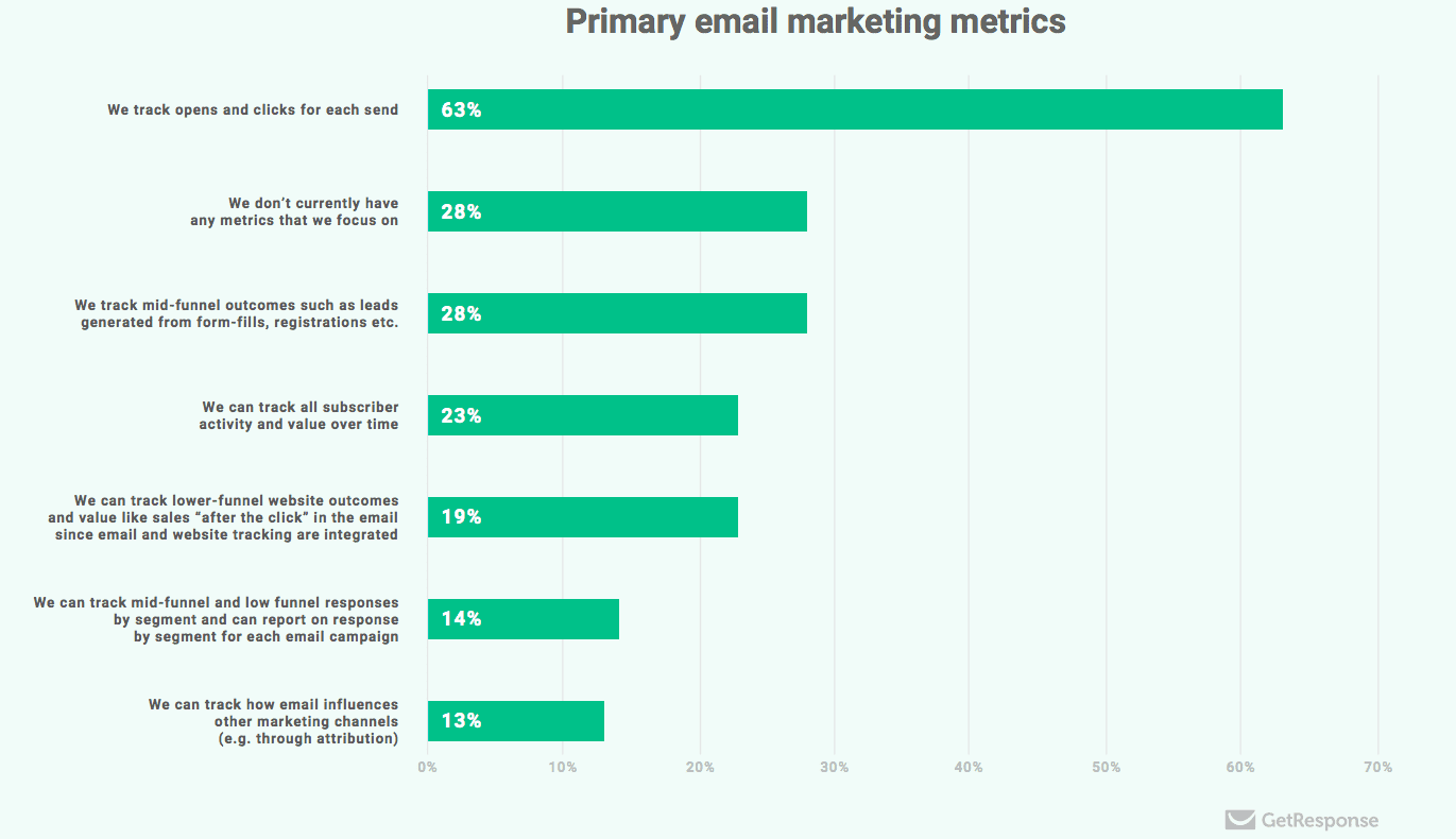 email marketing performance