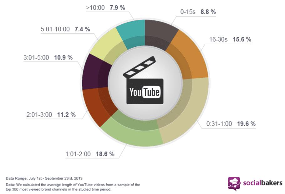 optimal Youtube video length