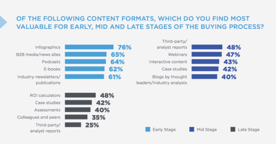 B2B buyer journey and content preferences 2018