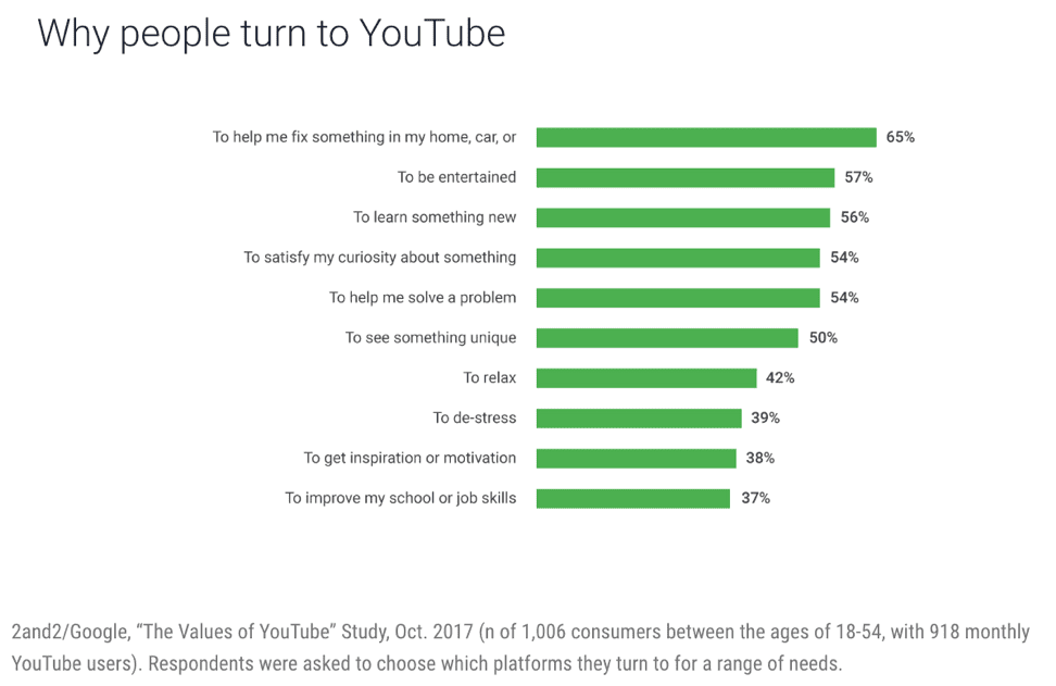 why people turn to youtube