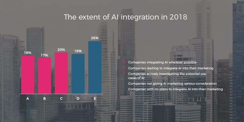 AI integration in 2018