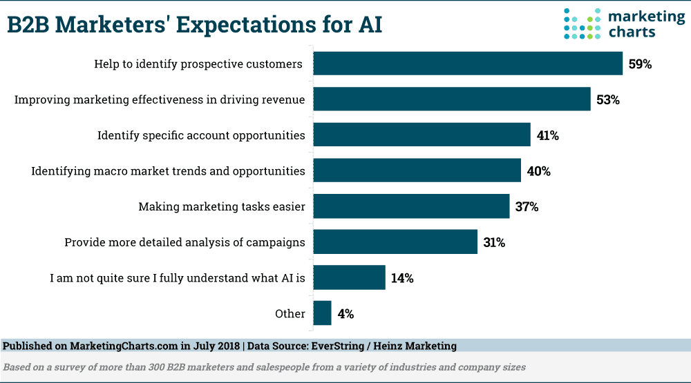 B2B-Marketers-Expectations-for-AI