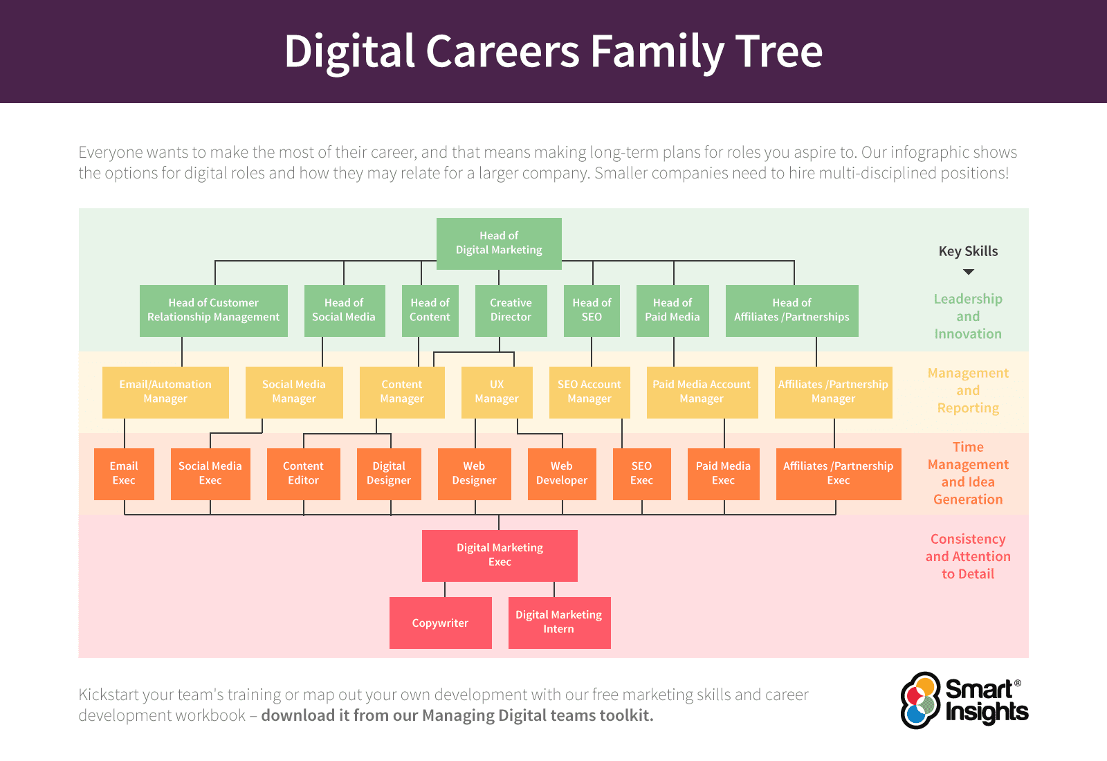 Digital careers tree