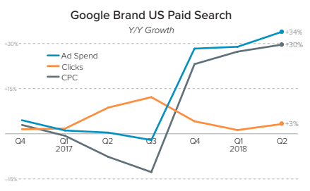 Google Brand US paid search