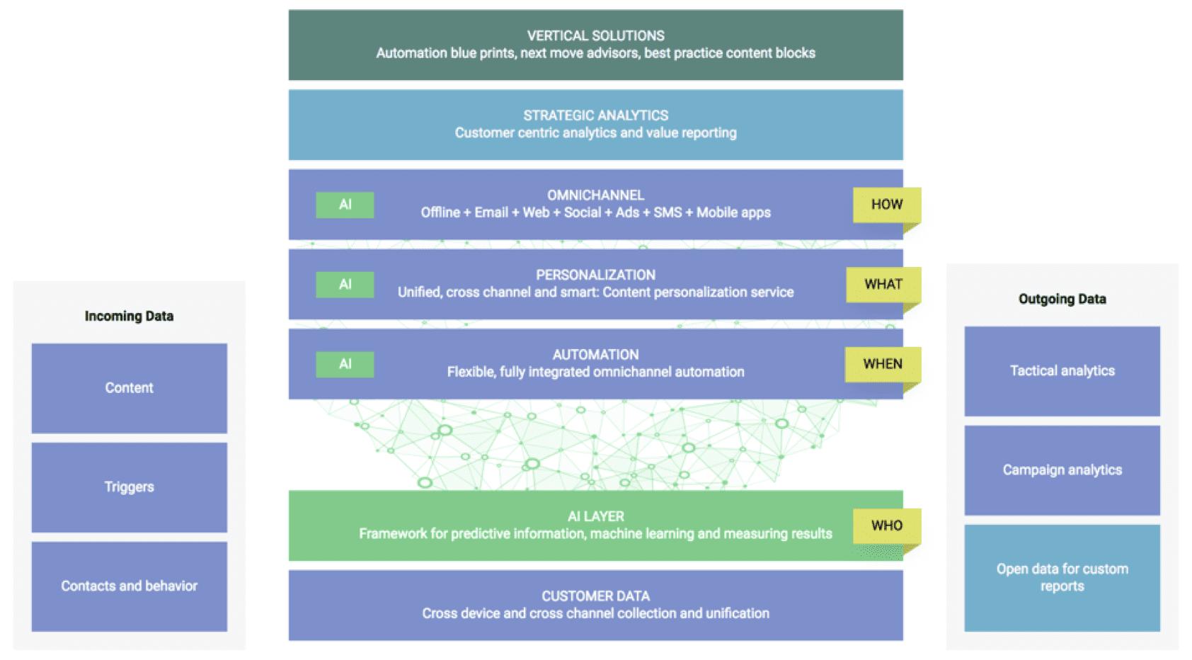 How-Emarsys-Platform-Works