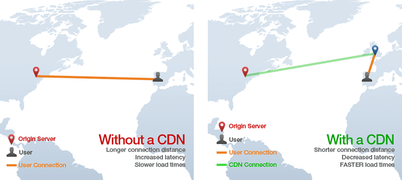How a CDN works