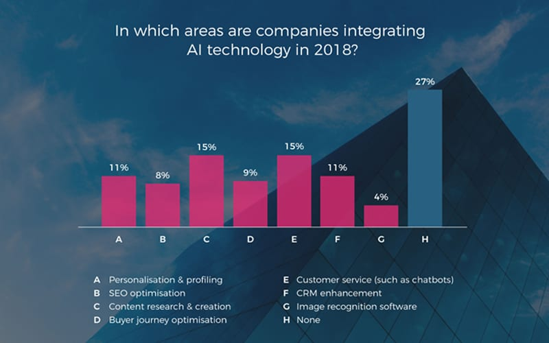 In which areas are companies integrating AI technology in 2018