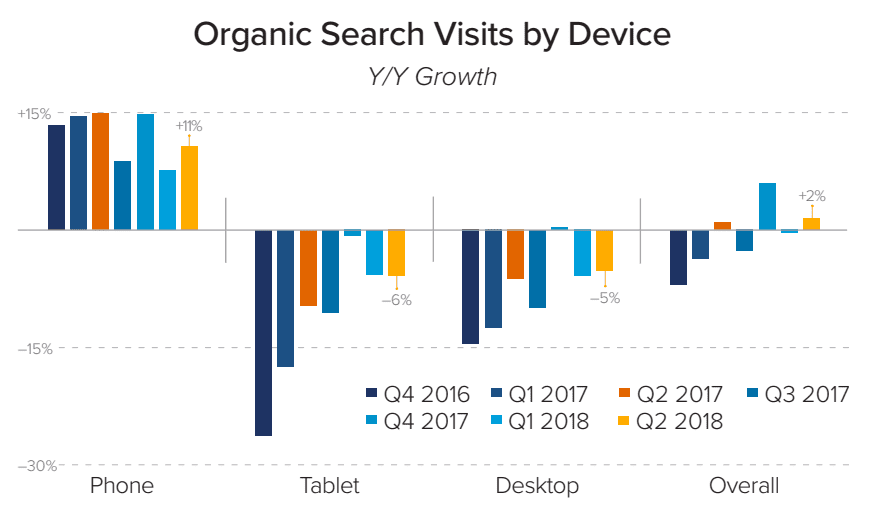 Organic search visits by device