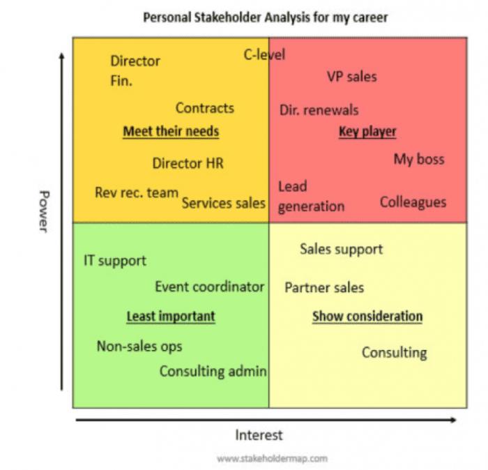 Personal stakeholder analysis