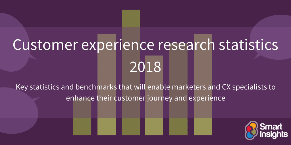 Customer experience research statistics 2018 | Smart Insights