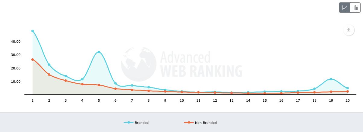 Xếp hạng của từ khóa brand và non-brand trên SERP xem bằng máy tính bảng (2020)