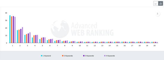 Number of keywords Organic Click Through Rate