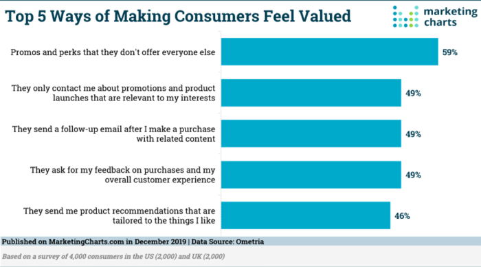 ways to make consumers feel valued