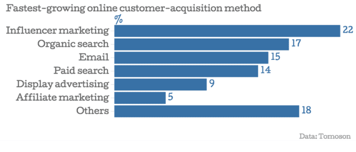 acquisition method