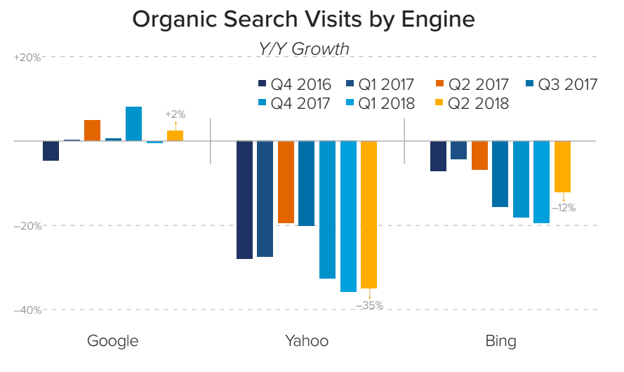 organic search visits by engine