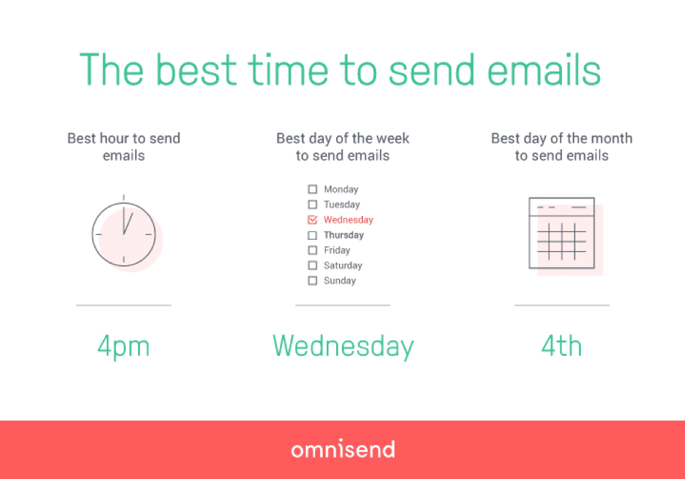 Best time to send