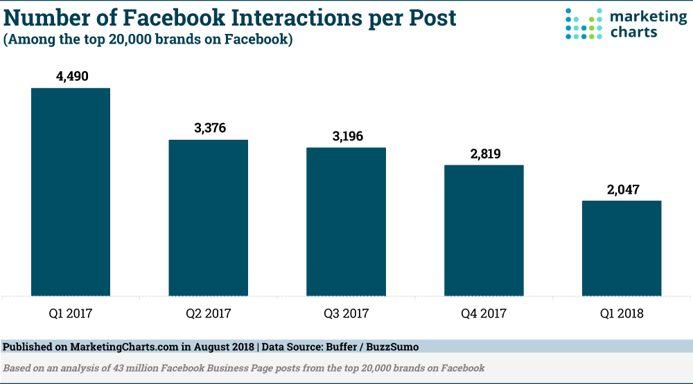 BufferBuzzSumo-FB-Interactions-per-Post-Aug2018