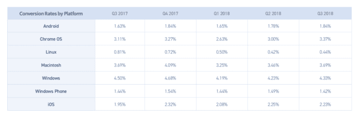 E-commerce conversion rates 2019 compilation - How do yours compare?