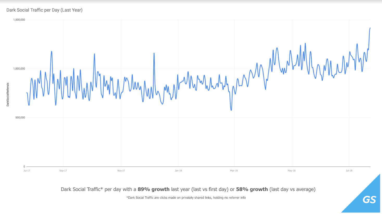 Dark social traffic per day