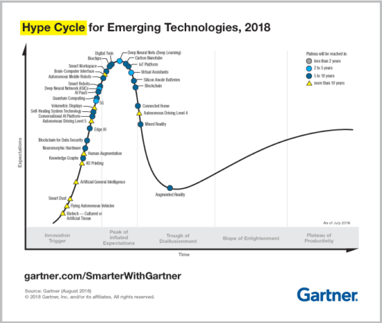 Emerging_Tech_Hype_Cycle_2018