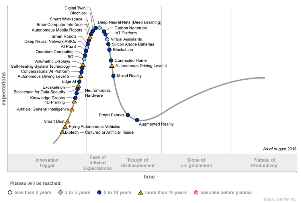 Hype-Cycle-for-Emerging-Tech-2018