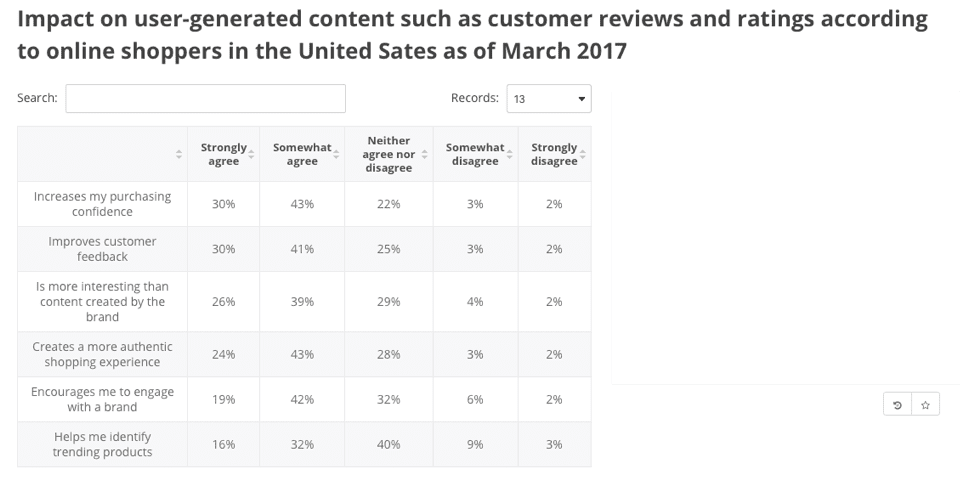 Impact on user-generated content