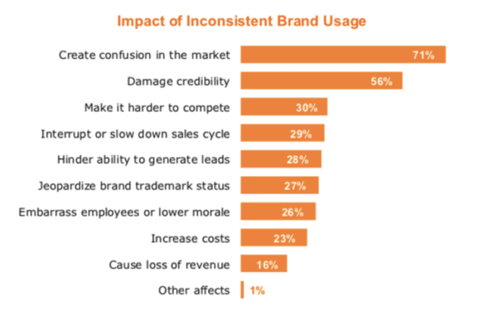Inpact of inconsistant brand usage