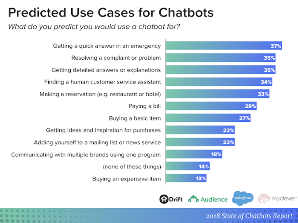 Predicated use cases for chatbots