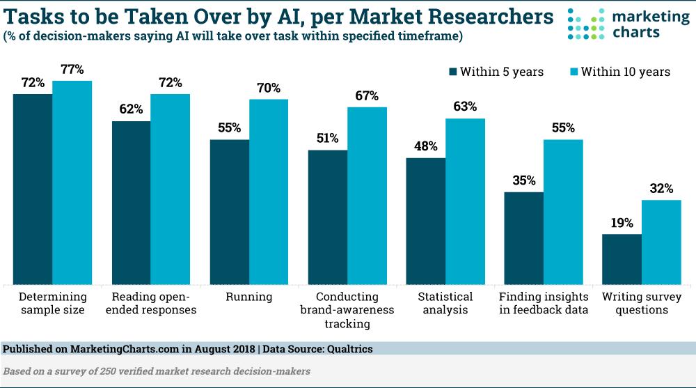 Qualtrics-AI-Driven-Market-Research-Tasks-Aug2018