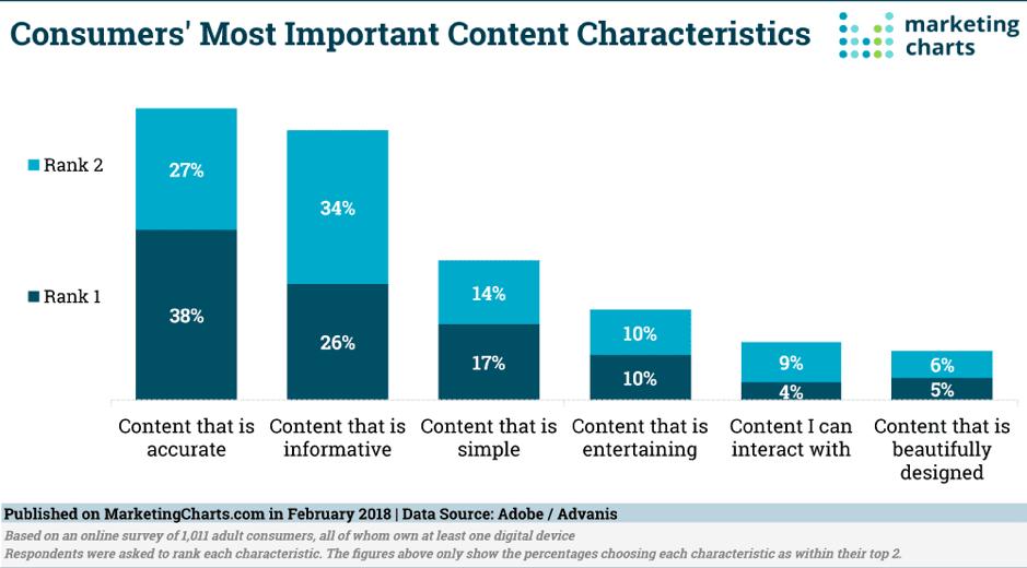 most important content charateristics