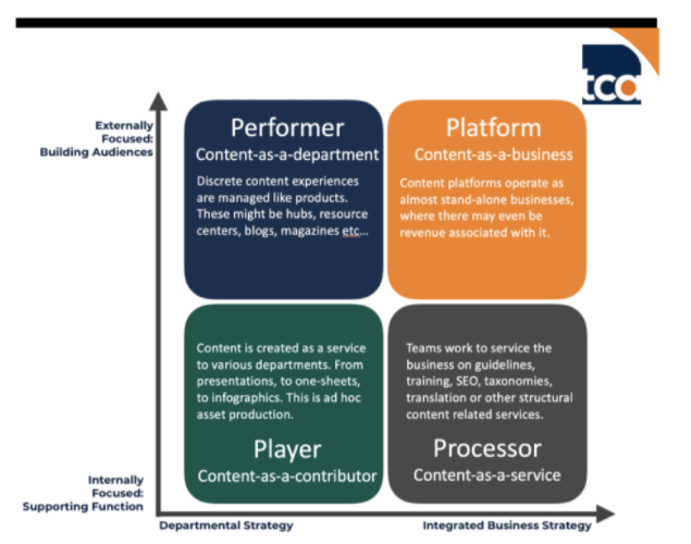 4 operating models of content