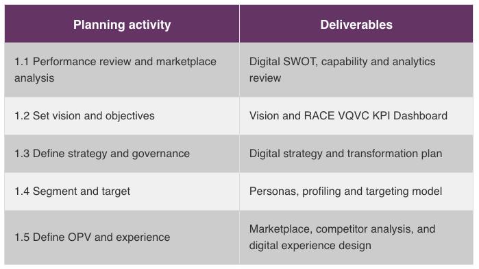 Estrutura de planejamento de marketing financeiro