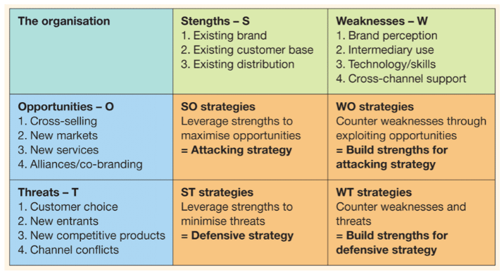 Financial services SWOT marketing plan