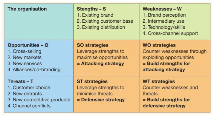 Plano de marketing SWOT de serviços financeiros
