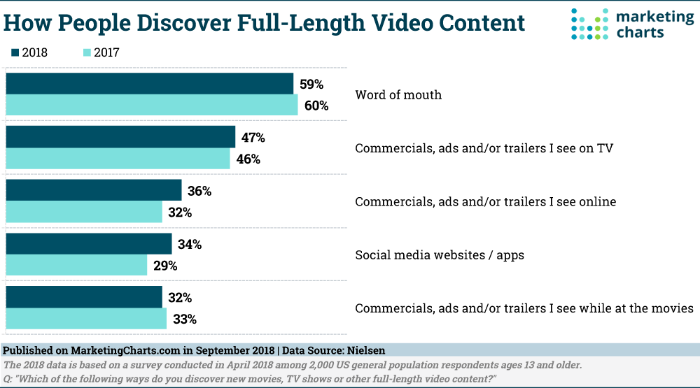 Nielsen-How-People-Discover-Video-Content-Sept2018