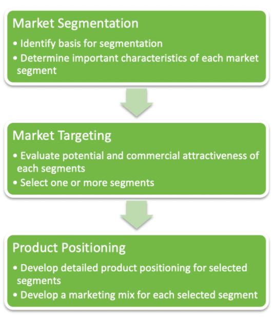 Planejamento de marketing financeiro de STP