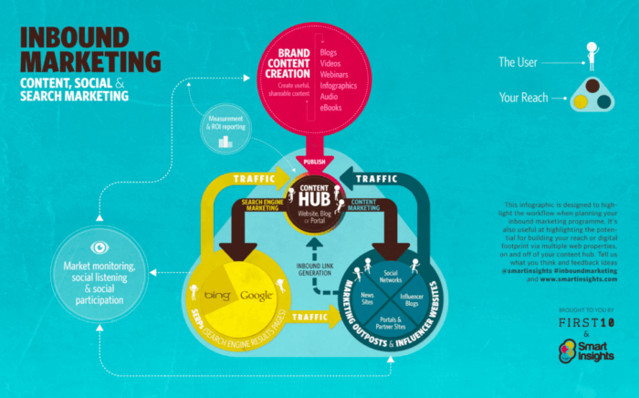 Small Business Marketing content hub