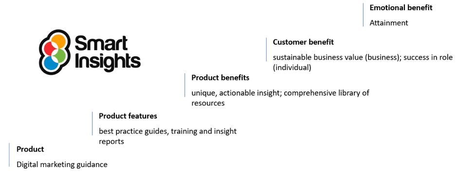 Developing a value proposition from your customer's point of view