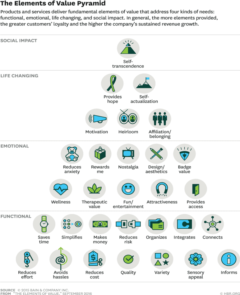 The Elements of value pyramid